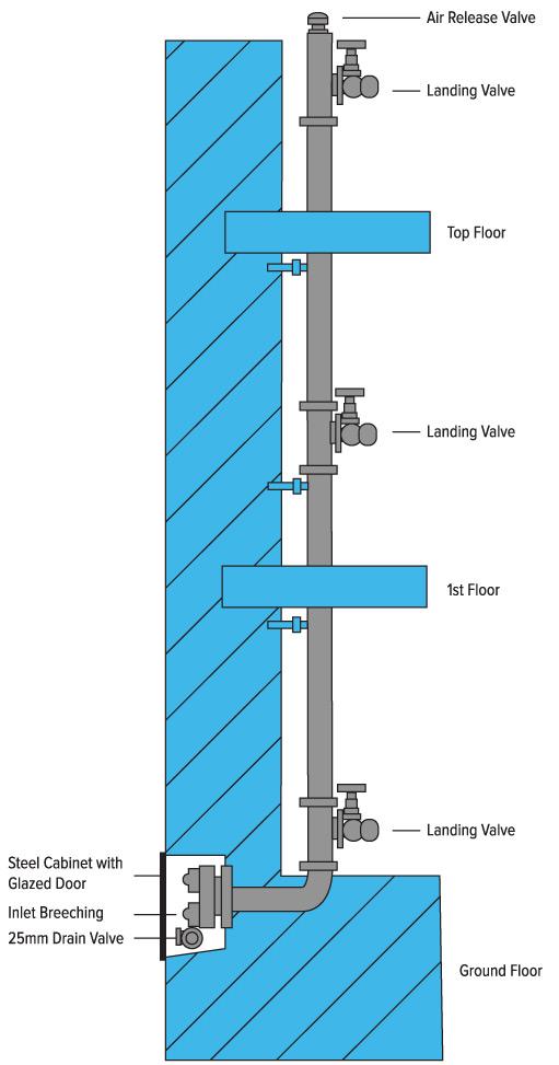 Wet and dry risers - Vapourmist Solutions